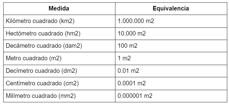 tabla de medidas y equivalencia